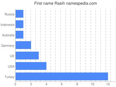 Given name Rasih