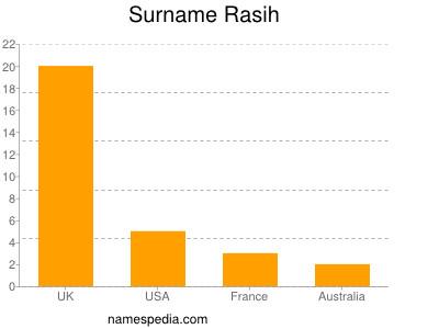 Surname Rasih