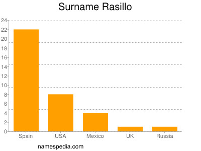 Surname Rasillo