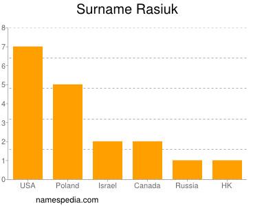 Surname Rasiuk