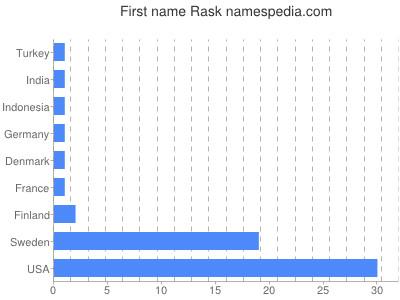 Given name Rask