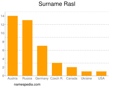 Surname Rasl