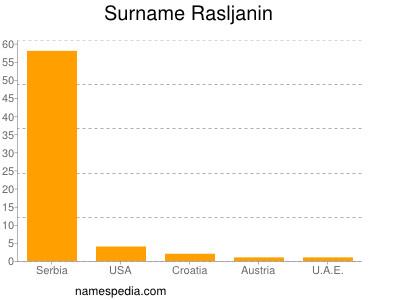Surname Rasljanin