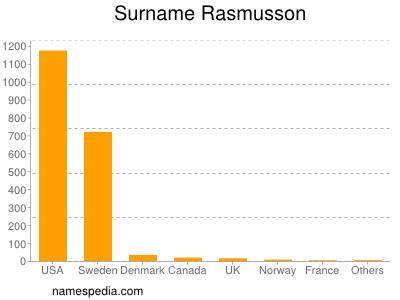 Surname Rasmusson