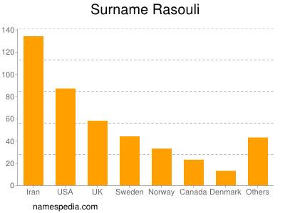 Surname Rasouli