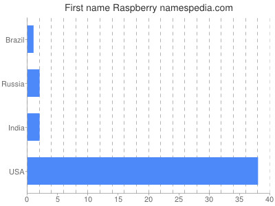 Given name Raspberry