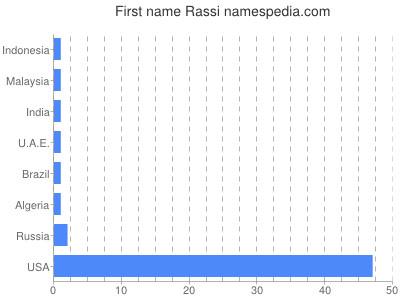 Given name Rassi