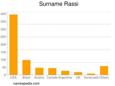 Surname Rassi