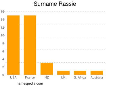 Surname Rassie