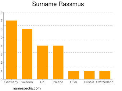 Surname Rassmus