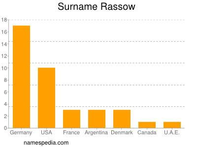 Surname Rassow