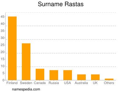 Surname Rastas