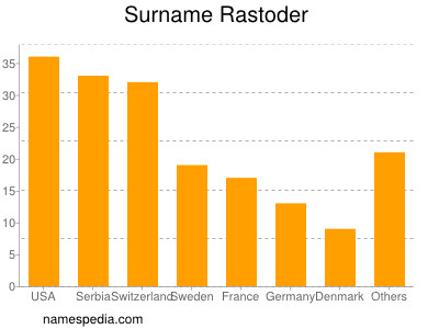 Surname Rastoder