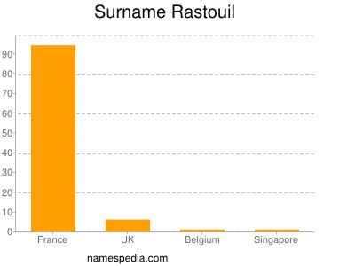 Surname Rastouil