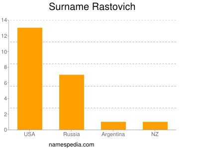 Surname Rastovich