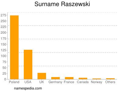 Surname Raszewski