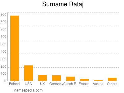 Surname Rataj
