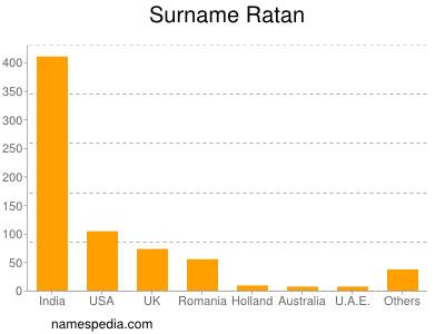 Surname Ratan
