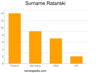 Surname Ratanski