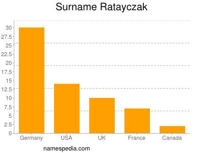 Surname Ratayczak