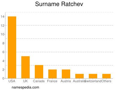 Surname Ratchev