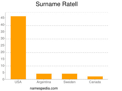 Surname Ratell