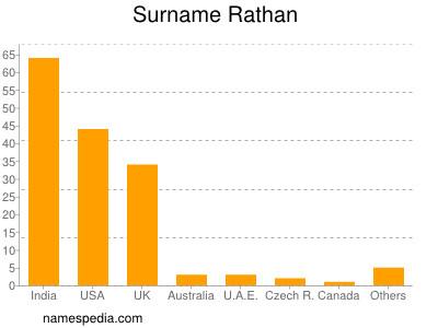 Surname Rathan