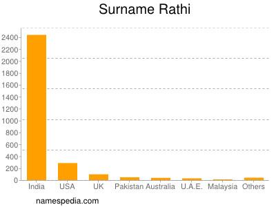 Surname Rathi