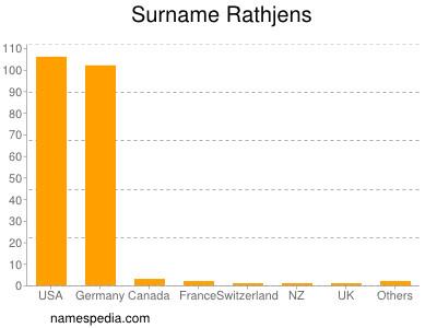 Surname Rathjens