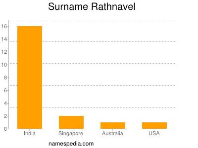 Surname Rathnavel