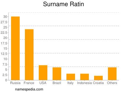 Surname Ratin