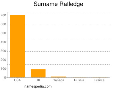 Surname Ratledge