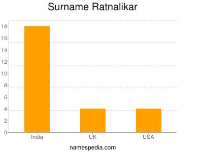 Surname Ratnalikar