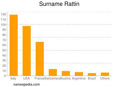 Surname Rattin