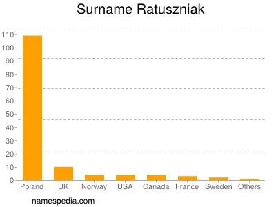 Surname Ratuszniak