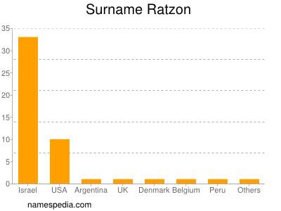 Surname Ratzon