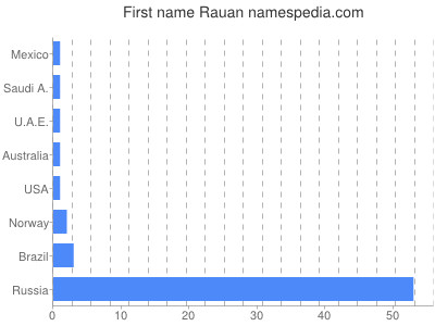 Given name Rauan