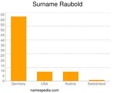 Surname Raubold