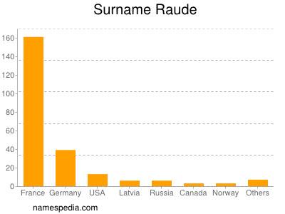 Surname Raude