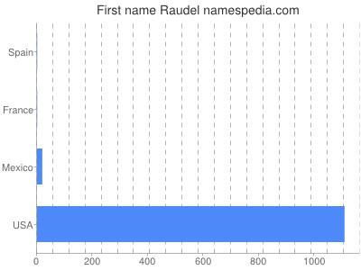 Given name Raudel