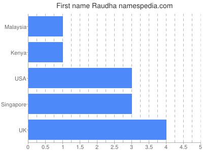 Given name Raudha
