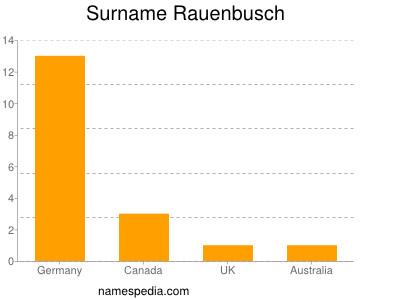 Surname Rauenbusch
