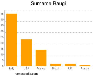 Surname Raugi
