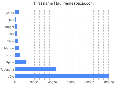 Given name Raul
