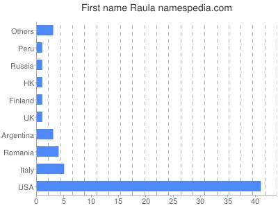 Given name Raula