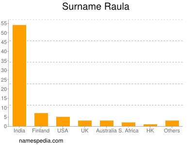 Surname Raula