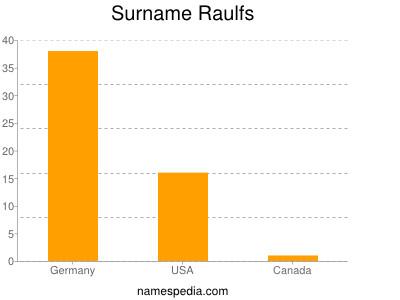 Surname Raulfs