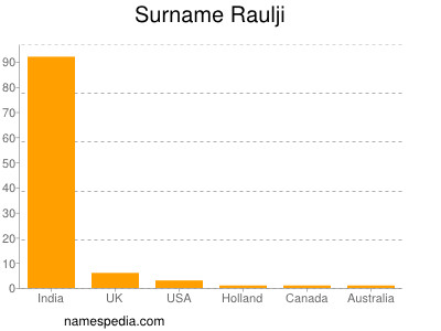 Surname Raulji