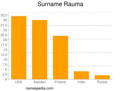 Surname Rauma
