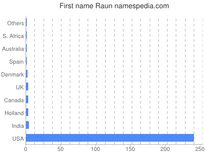 Given name Raun